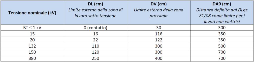Distanze CEI 11-27