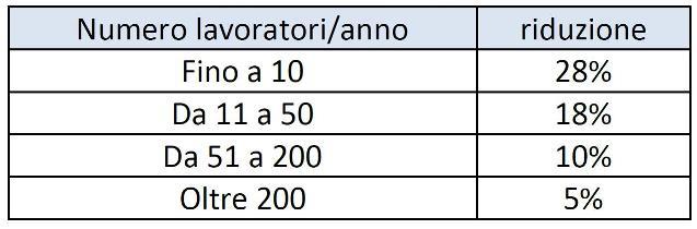 tabella-inail-tasso