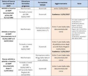tabella-formazione-rspp